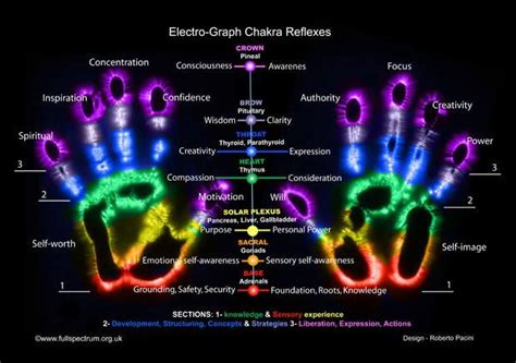 do greater things activating the kingdom to heal the sick and the lost books chakras of