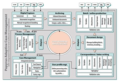 Software Architecture Design Online isis papyrus business apps customer communications