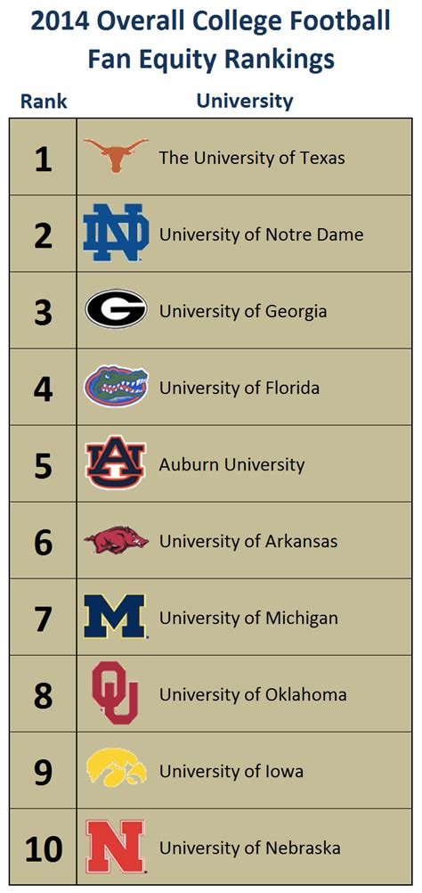 Section 5 Football Rankings by College Football Sports Analytics Research From Mike Lewis