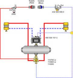 Air Brake System For Trailer Sealco Commercial Vehicle Products Air System Piping