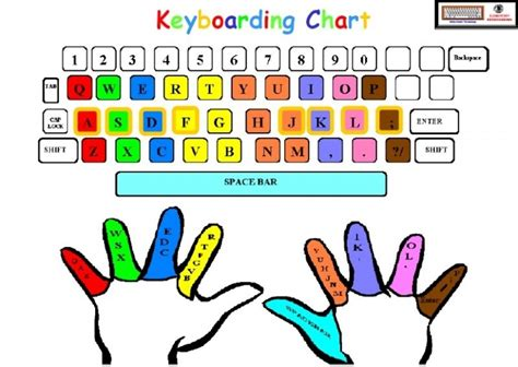 typing tutorial keyboard basics keyboarding and typing skills for middle school