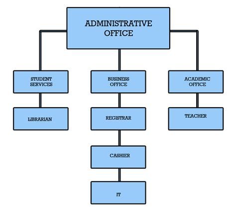 organizational chart our lady of the rosary learning center