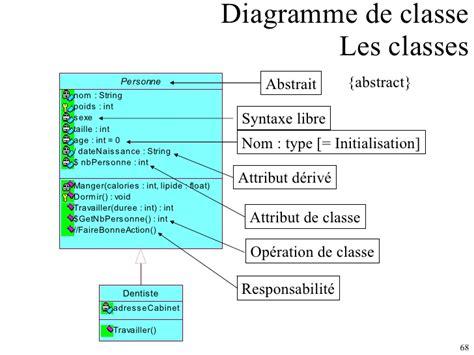 diagramme uml classe abstraite u m l analyse et conception objet
