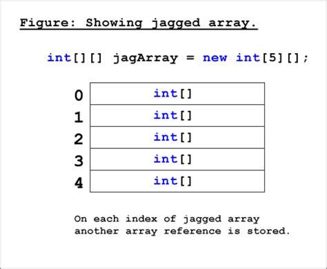 tutorial c array jagged arrays in c net