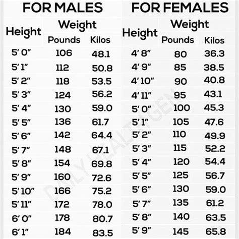tabla de peso corporal de metros y libras peso por edad y estatura en libras peso ideal fitness gym