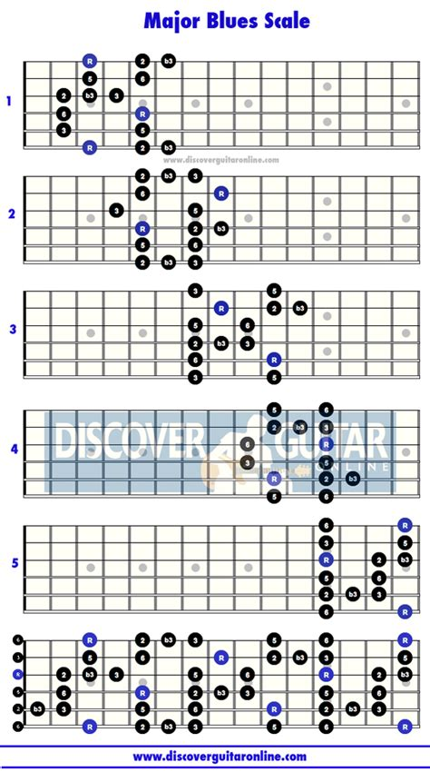 pattern blues scale major blues scale 5 patterns discover guitar online