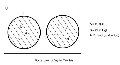 venn diagram disjoint sets venn diagram exles union images how to guide and refrence