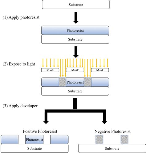Ew Production Edition Nordson Plasma System Screen