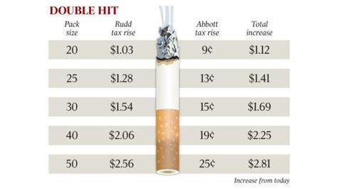 cost of c section in australia double hit for smokers could add 2 81 to cost of a pack