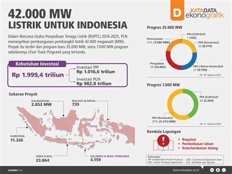 untuk indonesia 42 000 mw listrik untuk indonesia katadata news