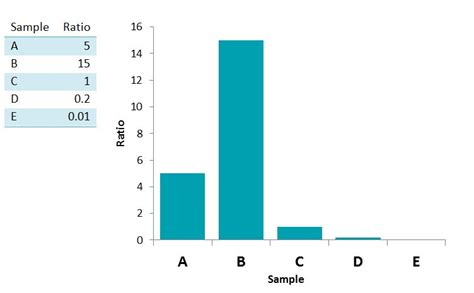 relative quantification data presentation splice