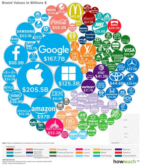 The Most Valuable Brands In The World In One Chart Marketwatch by Jeff Desjardins The World S 100 Most Valuable