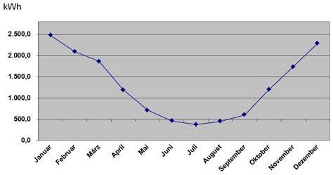Jahresverbrauch Strom 2 Personen Haushalt 3462 by Stromverbrauch 4 Personen Haushalt Durchschnitt