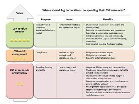 csr plan template corporate social responsibility