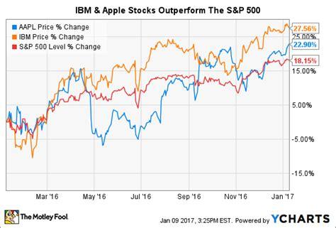 apple inc stock better buy apple inc vs ibm nasdaq