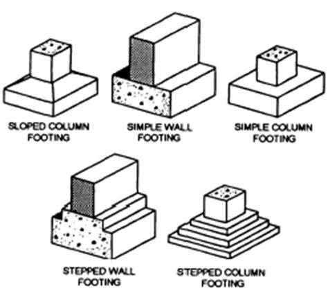 building foundation types building foundation types www pixshark com images