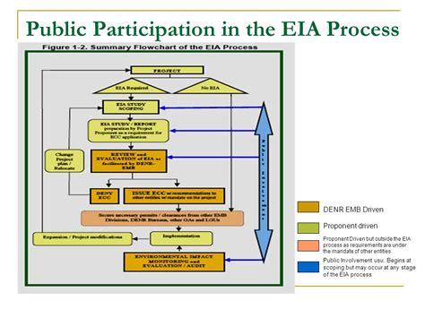 eia process flowchart eia process flowchart create a flowchart