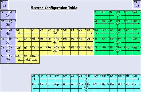 printable periodic table with orbital blocks corechem electron configurations and the periodic table