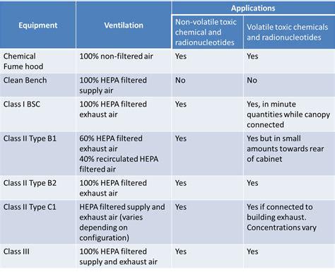 class 1 safety class ii biosafety field certifier accreditation