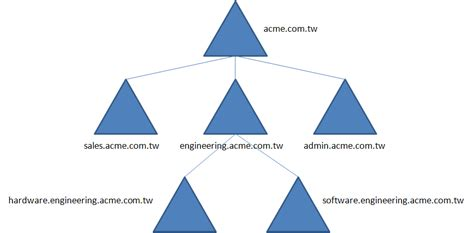 file activedirectory domaintree withsubdomain png