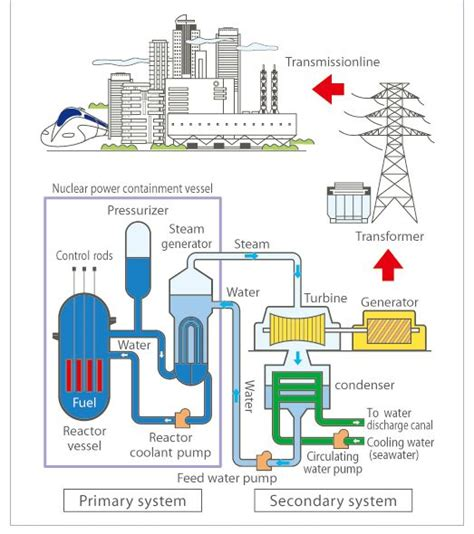 caigning for clean air strategies for pro nuclear advocacy books 1000 images about nuclear power on