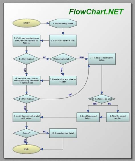 flowchart programming software flowchart net