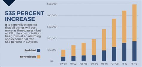 Penn State Mba Cost by Pa Auditor General Penn State Tuition Growth Outrageous