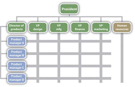 exle of a design structure matrix organizational design