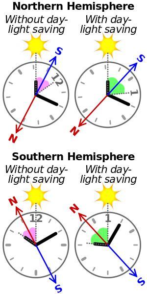 hemisphere catamaran wiki file using watch and sun as compass svg wikimedia commons