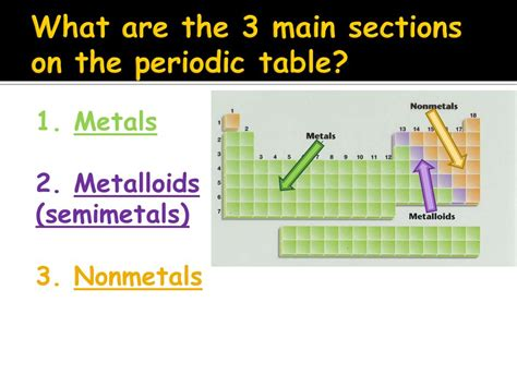what are the two main sections of an html document periodic table part 2 sections of the periodic table ppt