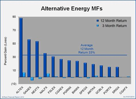alternative energy stocks clean transportation archives can alternative energy mutual funds and etfs continue to