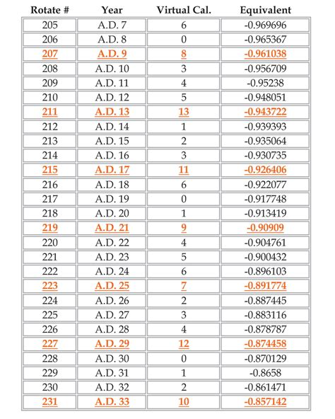Bc Calendar Decimal Equivalents Enoch Solar Calendar