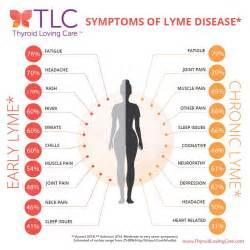 lyme disease symptoms in women