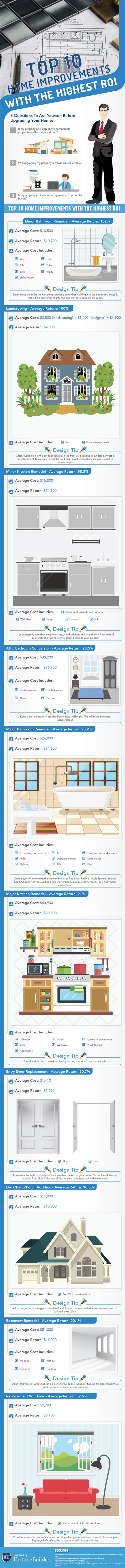roi home improvements top 10 home improvements with the highest roi