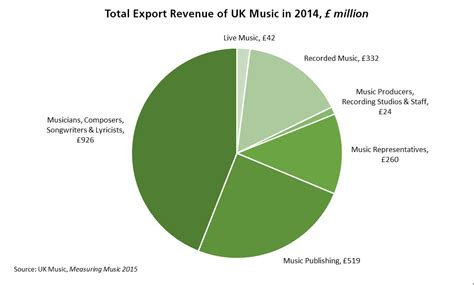 uk house music charts uk musicians performing overseas commons library