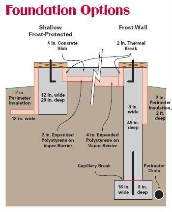 passive solar radiant slab house foundation