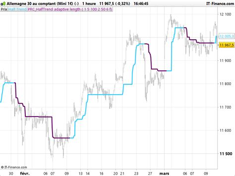 half trend fifty shades of half trend indicator indicators