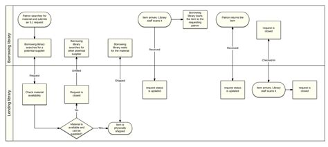 workflow library workflow diagram library choice image how to guide and