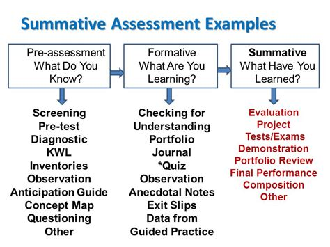 summative assessment template this is a chart of different assessment types and