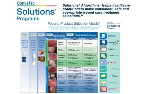 wound care dressing chart pictures to pin on pinterest
