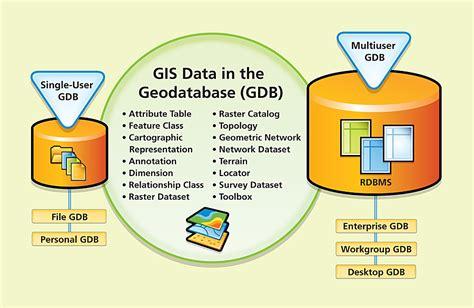 arcgis geodatabase tutorial data geodatabase driverlayer search engine