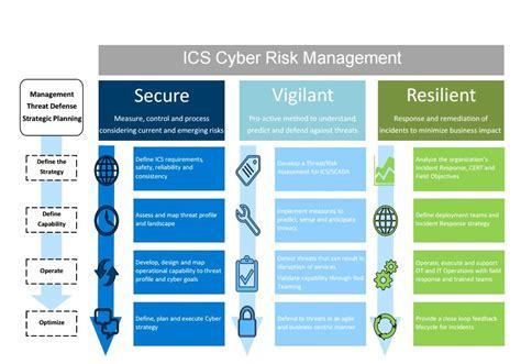 Deloitte Cyber Risk Mba by Bill S Dive How Deloitte And Dragos Cyber Risk