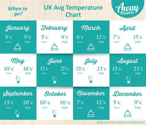 average temperature of a when to average temperatures in the uk away resorts