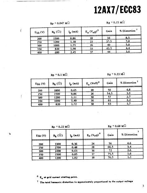 data sheet of resistor 33k 12ax7 ecc83