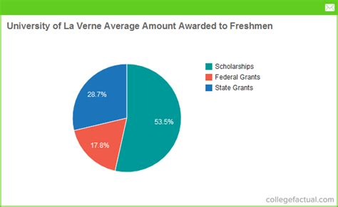 Of La Verne Mba Cost by Of La Verne Financial Aid Scholarships More