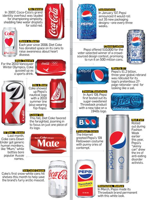 layout design of coca cola company hey check out those cans pepsi poster layout and