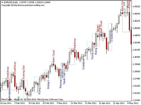 candle pattern ninjatrader indicator 17 best images about forex trading on pinterest