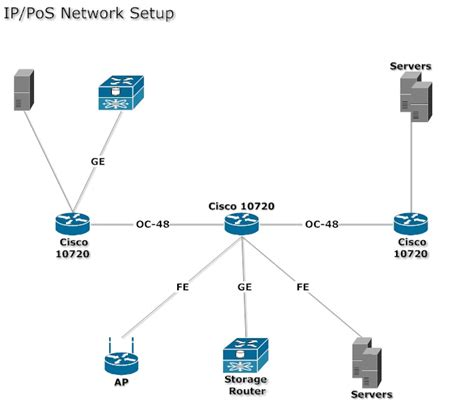 ip network diagram network diagram exle ip and pos network setup