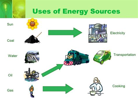 what type of energy does a flashlight use aisa s energy transformation project thinglink
