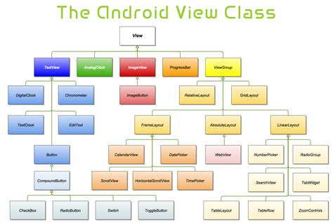 get layout of view android android ui layouts tutorial